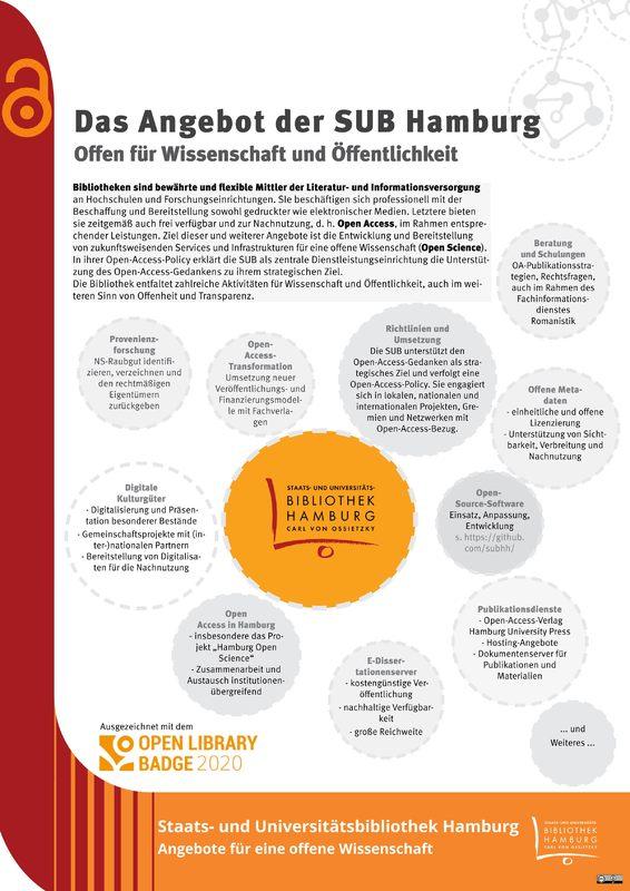 "Plakat ""Das Open Access-Angebot der SUB"""
